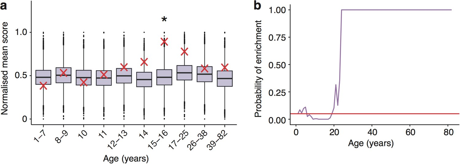 A Genomic Lifespan Program That Reorganises The Young Adult Brain Is Cambridge 302 Wiring Diagram Schizophrenia Heritability Enrichments Calculated With Gwas Summary Statistics Instead Of Associated Gene Set Are Confirmed In Somel Dataset
