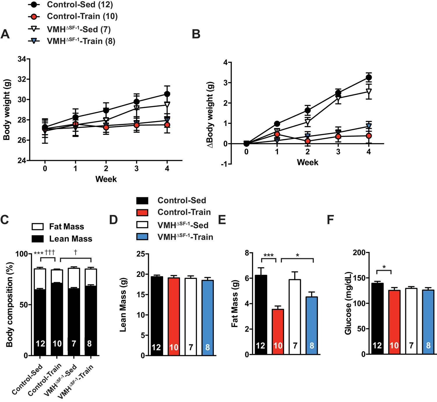 SF-1 expression in the hypothalamus is required for beneficial ... on