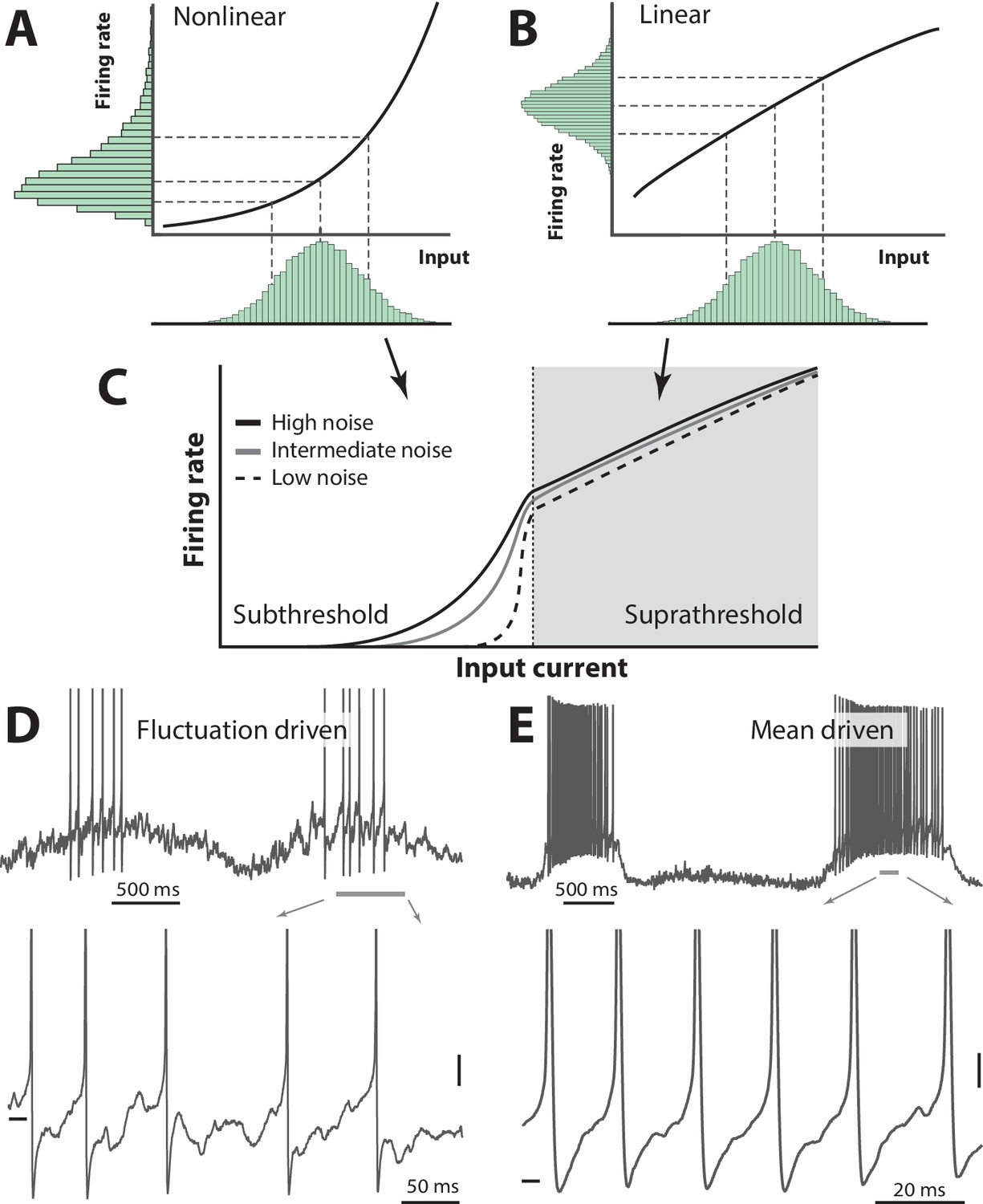 Lognormal Firing Rate Distribution Reveals Prominent Fluctuation Simple Circuit Drives Manages Laser Diode39s Output Analog Content Skewness Of The Two Regimes Neuronal Spiking