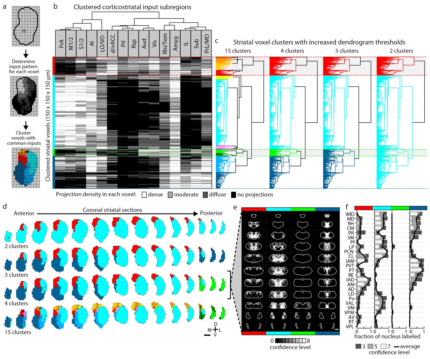 A Comprehensive Excitatory Input Map Of The Striatum Reveals Novel Series And Parallel Rlc Circuits In Matlab Youtube Striatal Subdivisions Based On Cortical Convergence