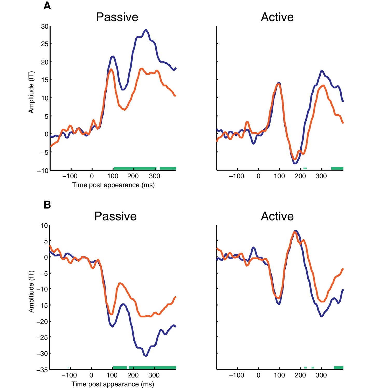 Detecting And Representing Predictable Structure During Auditory Passive Tone Control A Network Permits The Listener To Meg Time Course Averaged Over Selected Sensors Responsive Appearance Evoked M50 Component