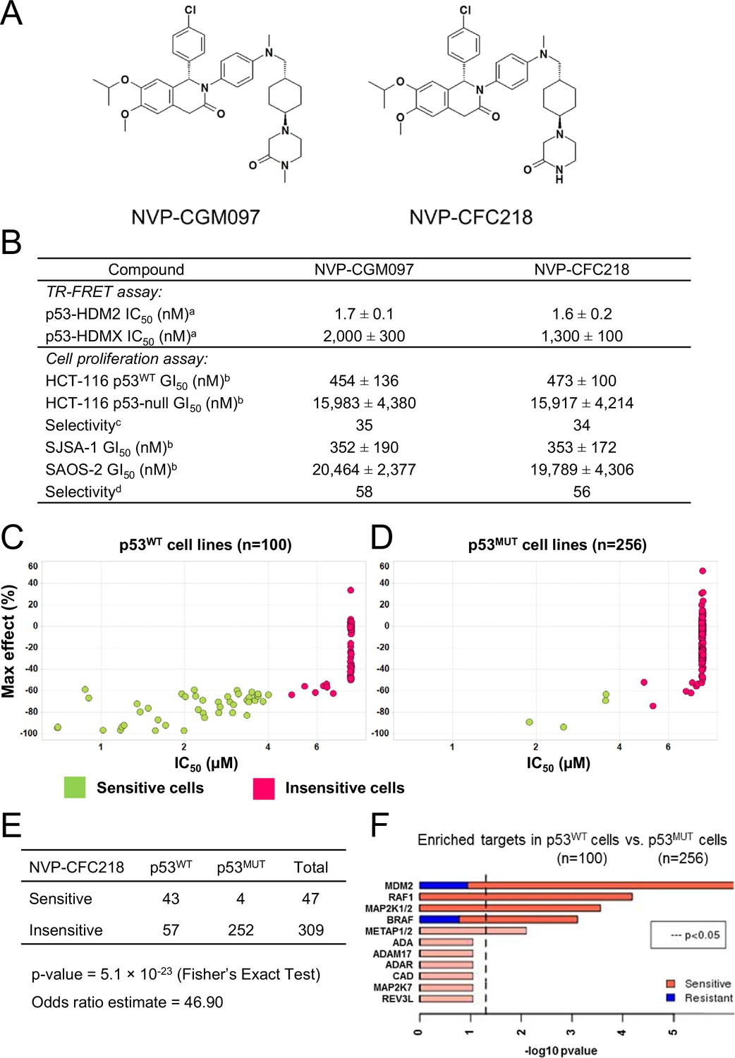 Correction A Distinct P53 Target Gene Set Predicts For