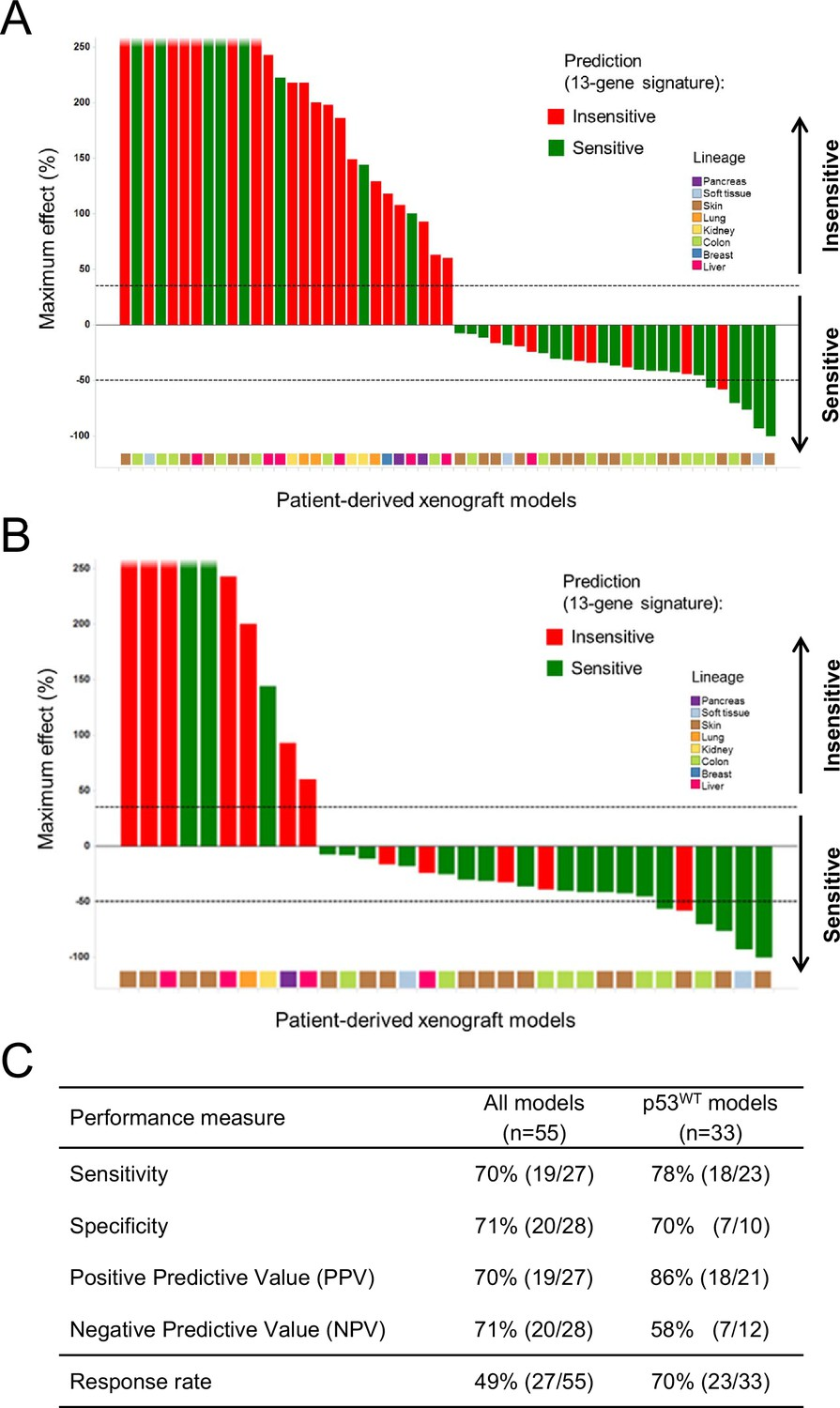 Figures and data in Correction: A distinct p53 target gene