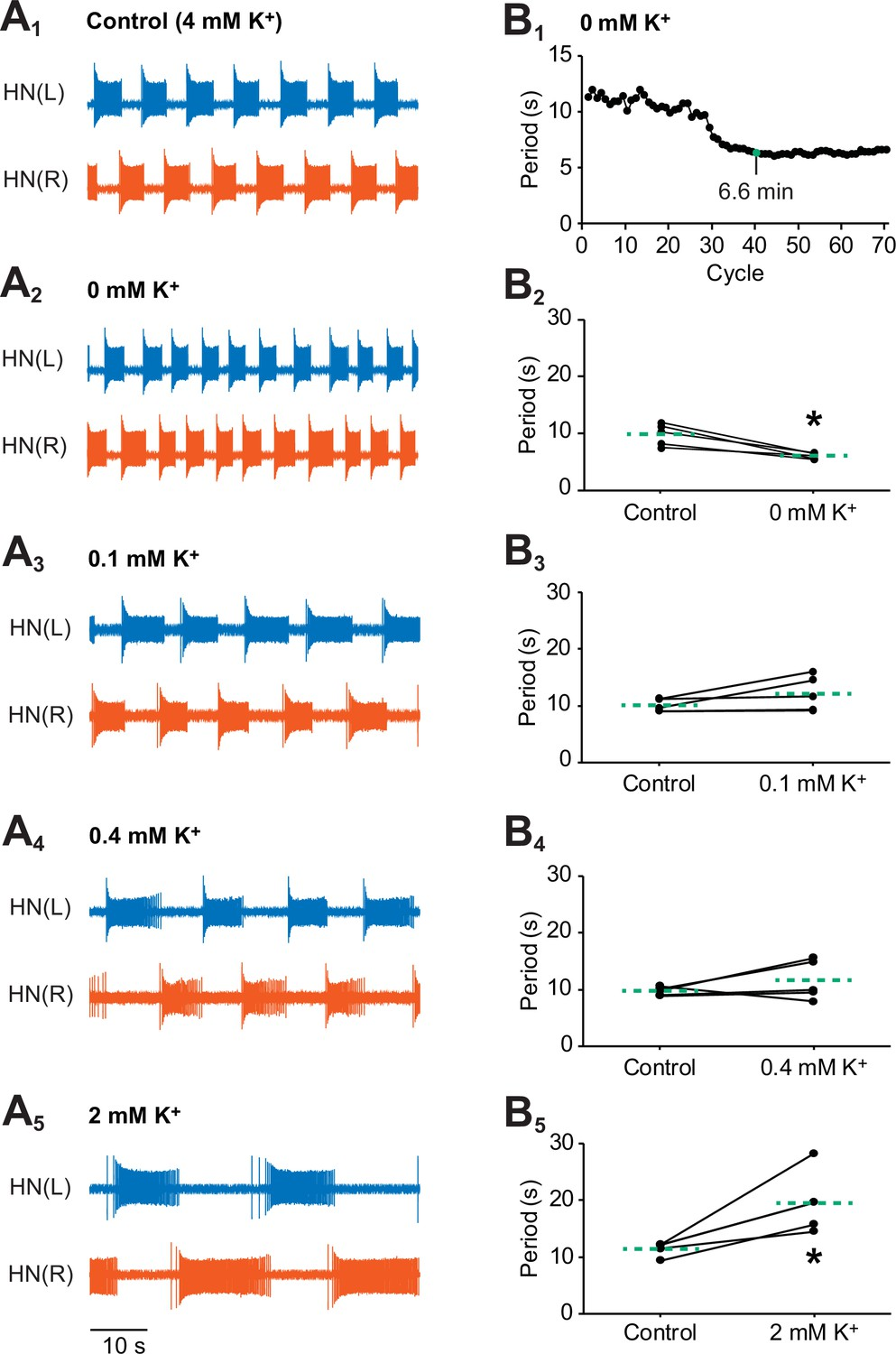 Na K Pump Interacts With The H Current To Control Bursting Appendix D Electrical Guide Legend Oneline Diagrams Cont Effects Of Various Concentrations External On Activity Oscillator Heart Interneurons