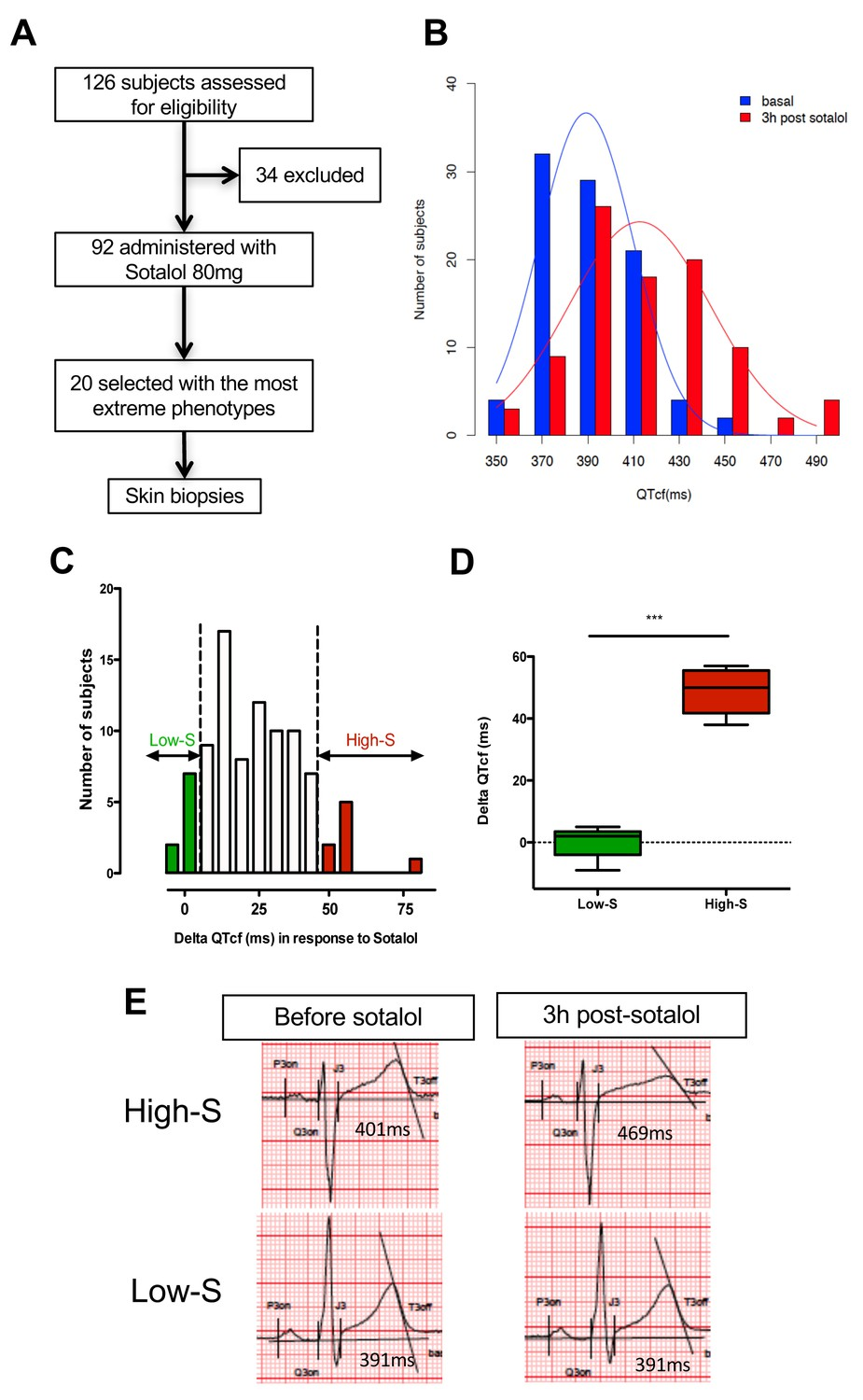 Modeling susceptibility to drug-induced long QT with a panel of