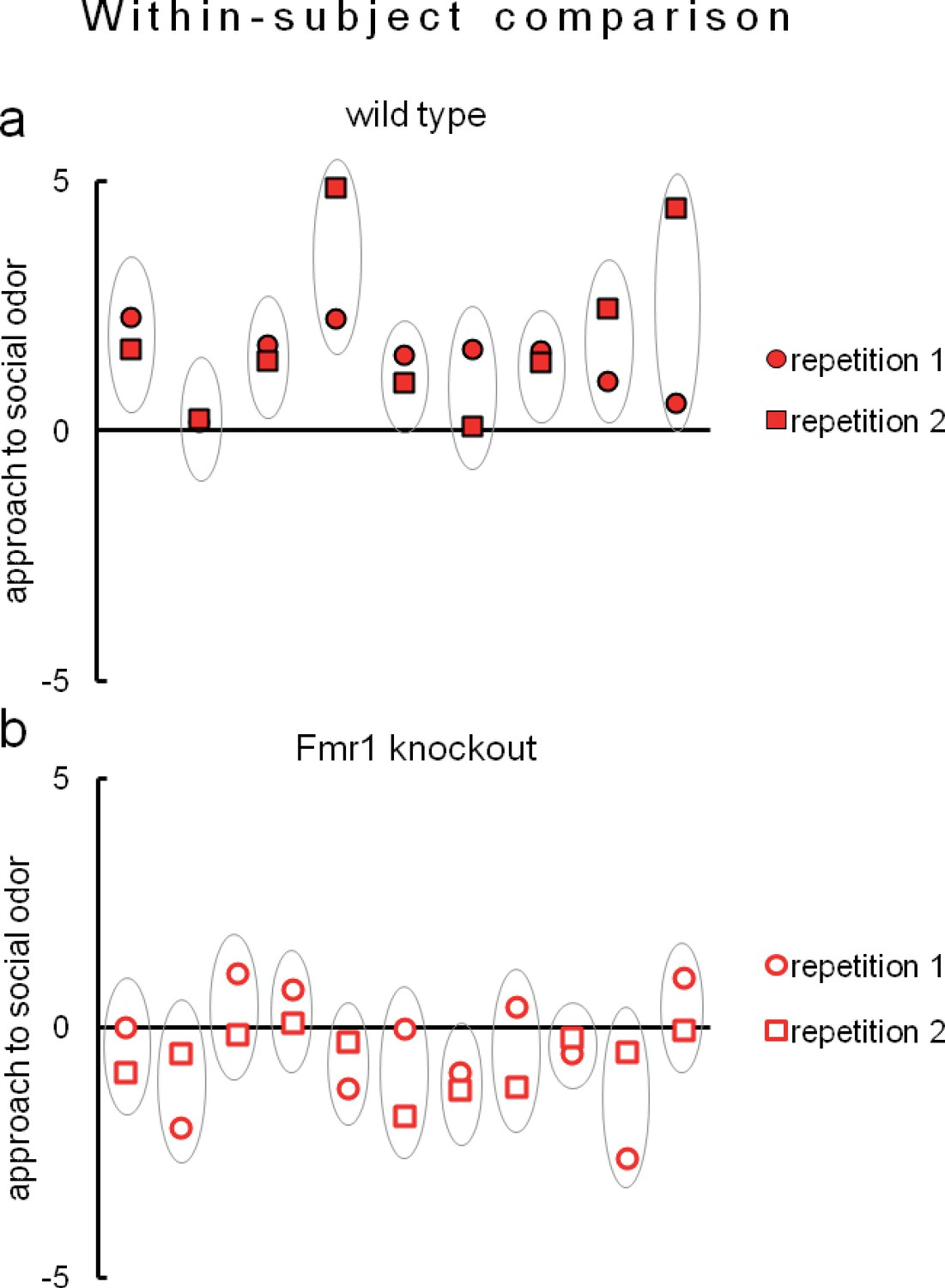 new concept 8bfde 373c8 Eco-HAB allows remarkably reproducible assessment of approach to social  odor in both (a) wild-type mice (n   9) and (b) Fmr1 knockouts (n   11).