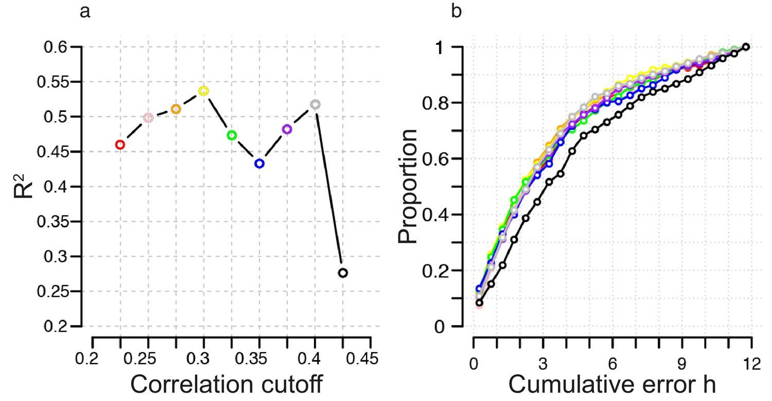 Blood Transcriptome Based Biomarkers For Human Circadian Phase Elife Hereis A Diagramfor Constructing The Actual Probe Identification Of Correlation Cutoff Threshold Construction Molecular Timetable