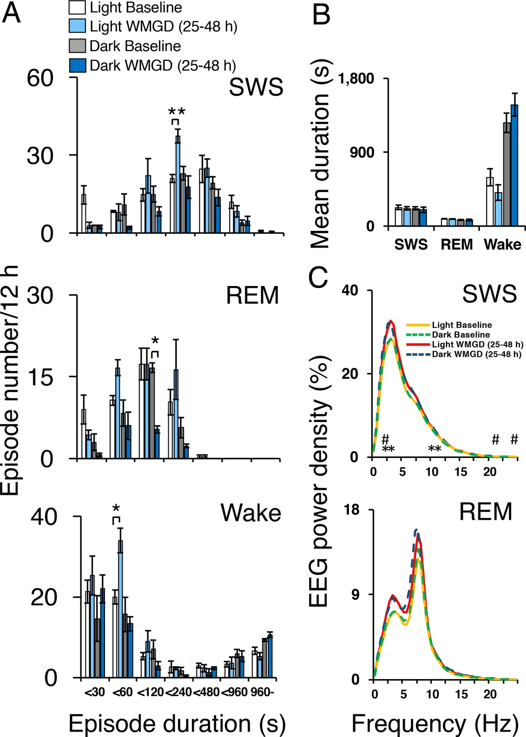 Chemogenetic Inhibition Of The Medial Prefrontal Cortex Reverses Emg Hb Wiring Diagram Sleep Wake Profiles Under Baseline And Wire Mesh Grid Device Wmgd Conditions In Mice For A 2548 Hr Period Assessed By Eeg Recordings