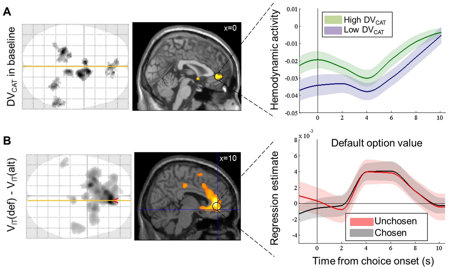 How prior preferences determine decision-making frames and biases in ...