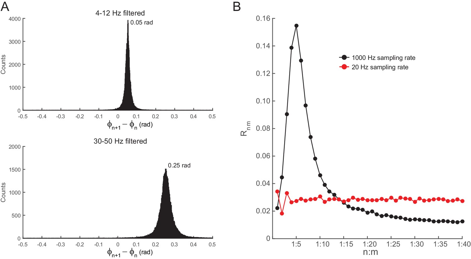 On Cross Frequency Phase Coupling Between Theta And Gamma Led Driver 6 Channels With Shift Control Filtering Induces Quasi Linear Shifts In White Noise Signals
