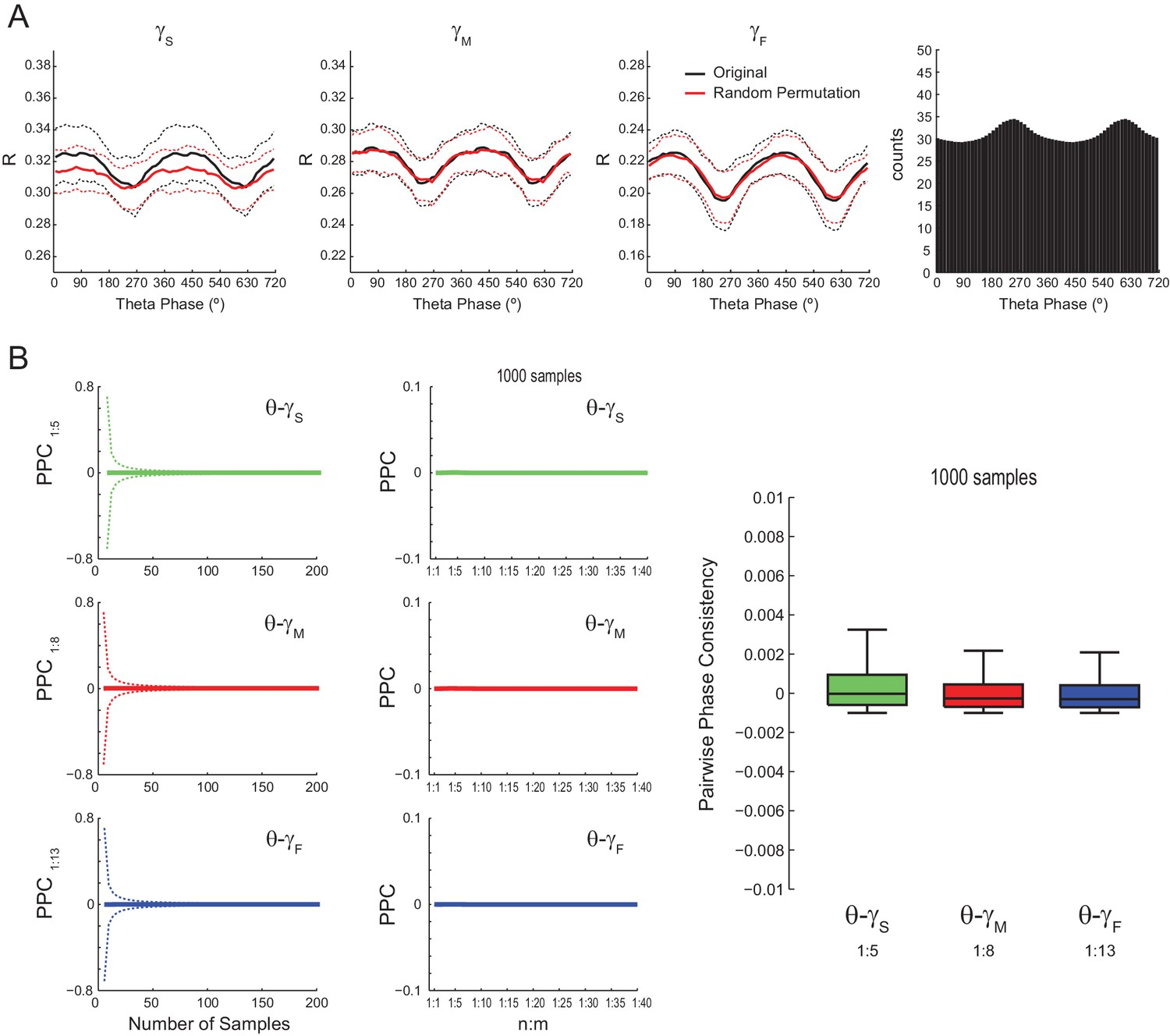 On Cross Frequency Phase Coupling Between Theta And Gamma Zero Crossing Detector Using Ic 311 Lack Of Evidence For Oscillations Alternative Locking Metrics