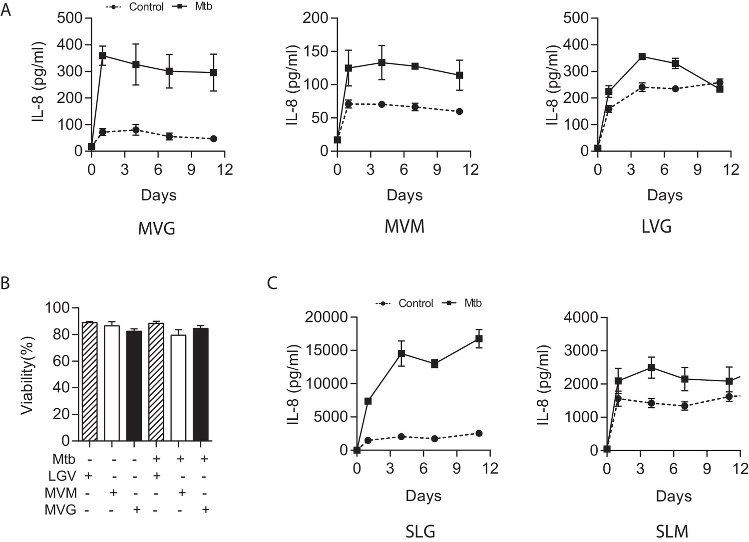 Dissection Of The Host Pathogen Interaction In Human Tuberculosis Wiring Instructions For Edward Jones Medium Viscosity Guluronate Mvg Alginate Is Optimal Immunological Studies