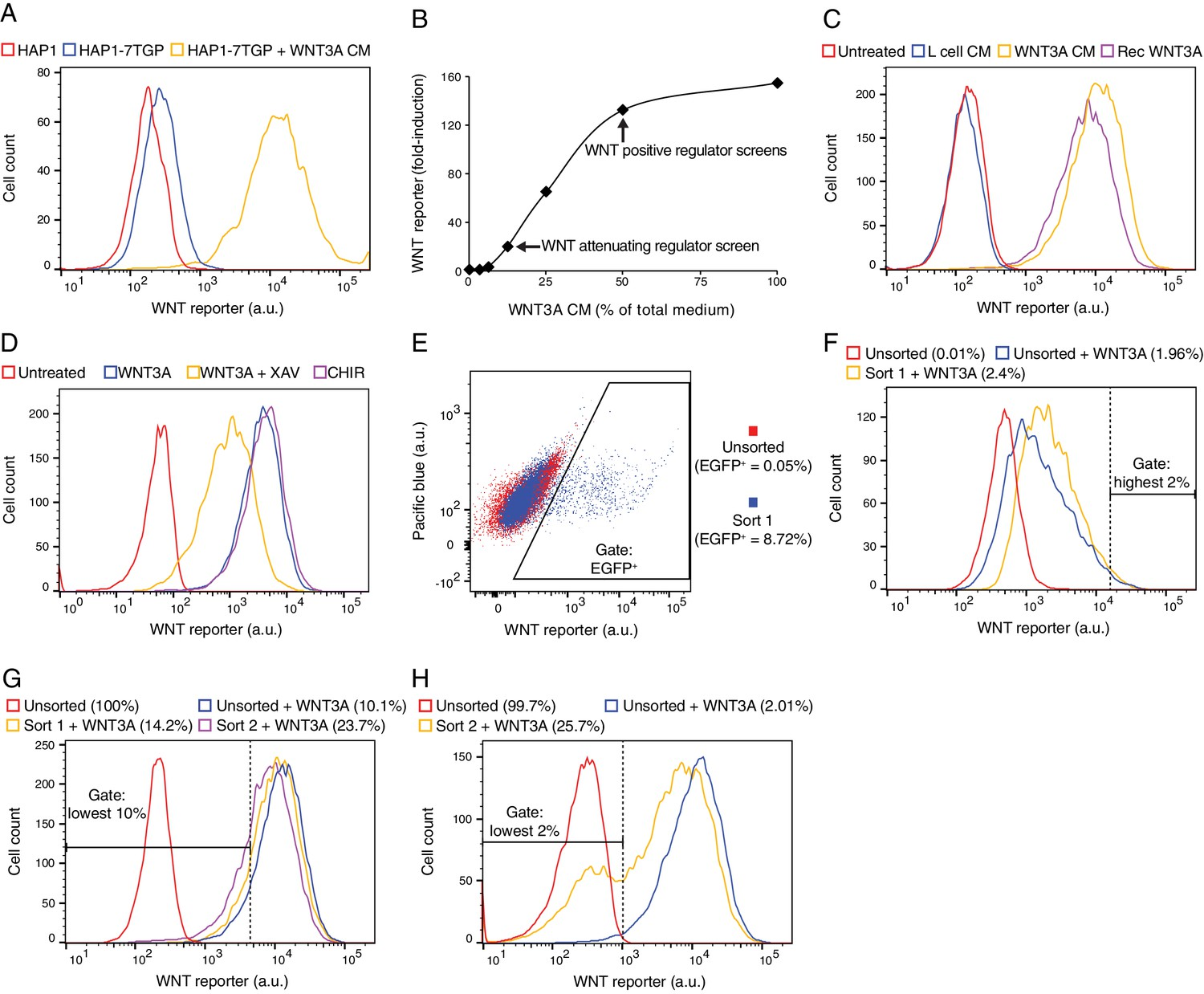 Figures And Data In Comparative Genetic Screens Human Cells This Diagram Is To Be Used Conjunction With The Spreadsheet Characterization Of Hap1 7tgp A Haploid Cell Line Harboring Wnt Responsive Fluorescent Reporter Ad Depiction Facs Gates Phenotypic