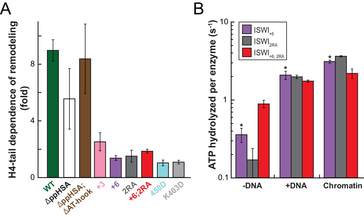 Concerted regulation of ISWI by an autoinhibitory domain and
