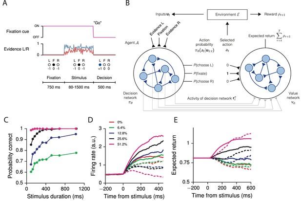 Reward-based training of recurrent neural networks for