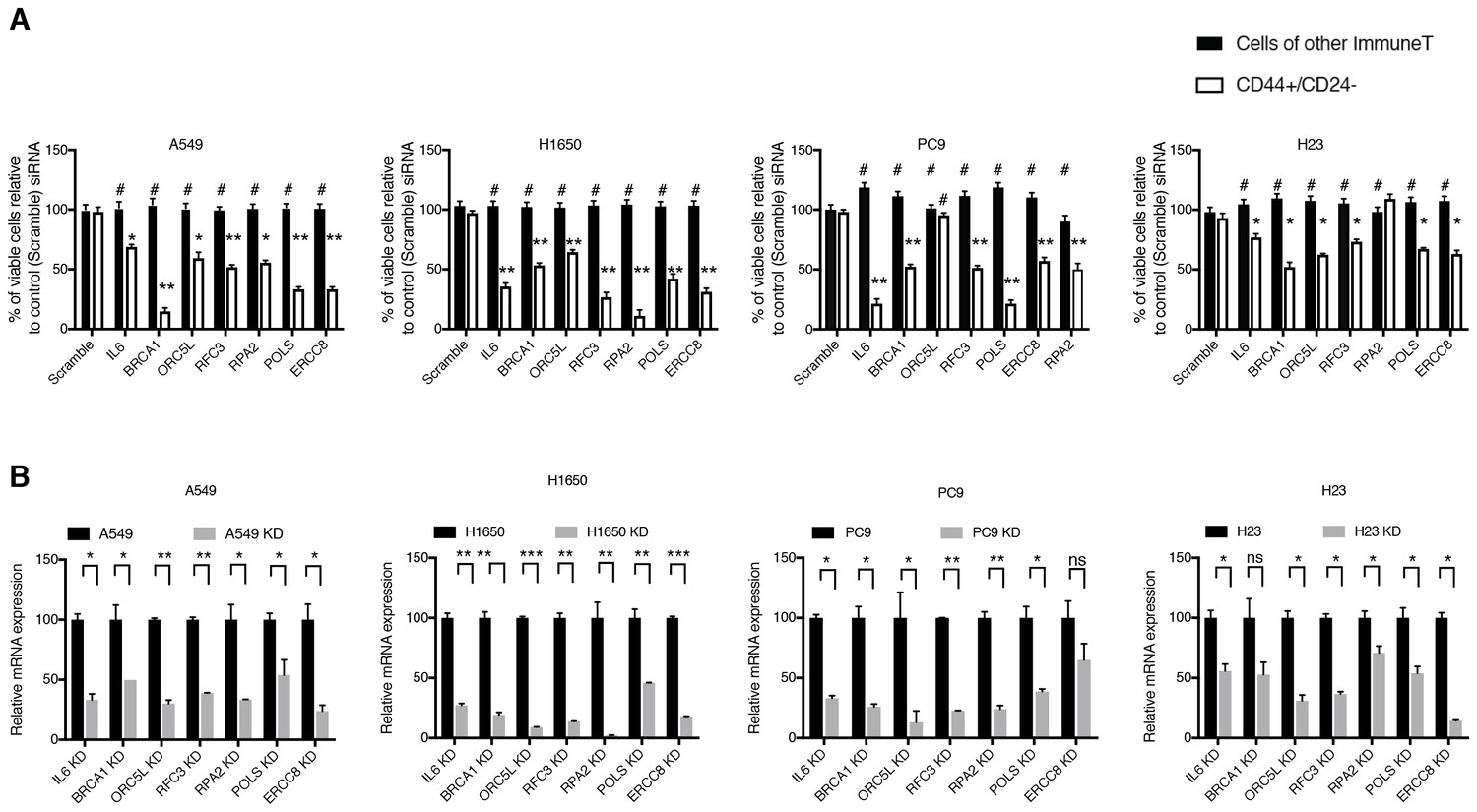 Tgf Reduces Dna Ds Break Repair Mechanisms To Heighten Genetic Sp Reguler Axis Hitz Validation Of Shrna Screen Hits In Tumor Derived Cell Lines Facs Sorted On The Basis Surface Expression Cd44 And Cd24