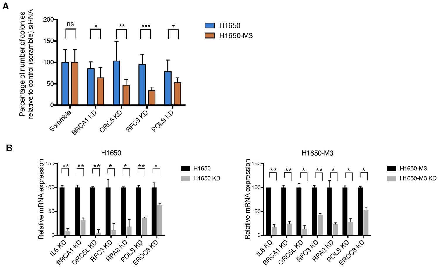 Tgf Reduces Dna Ds Break Repair Mechanisms To Heighten Genetic Sp Reguler Axis Hitz Validation Of Shrna Screen Hits In H1650 And M3 Cells Using The Clonogenic Assay Technique