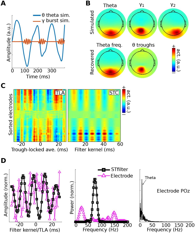 Multivariate cross-frequency coupling via generalized