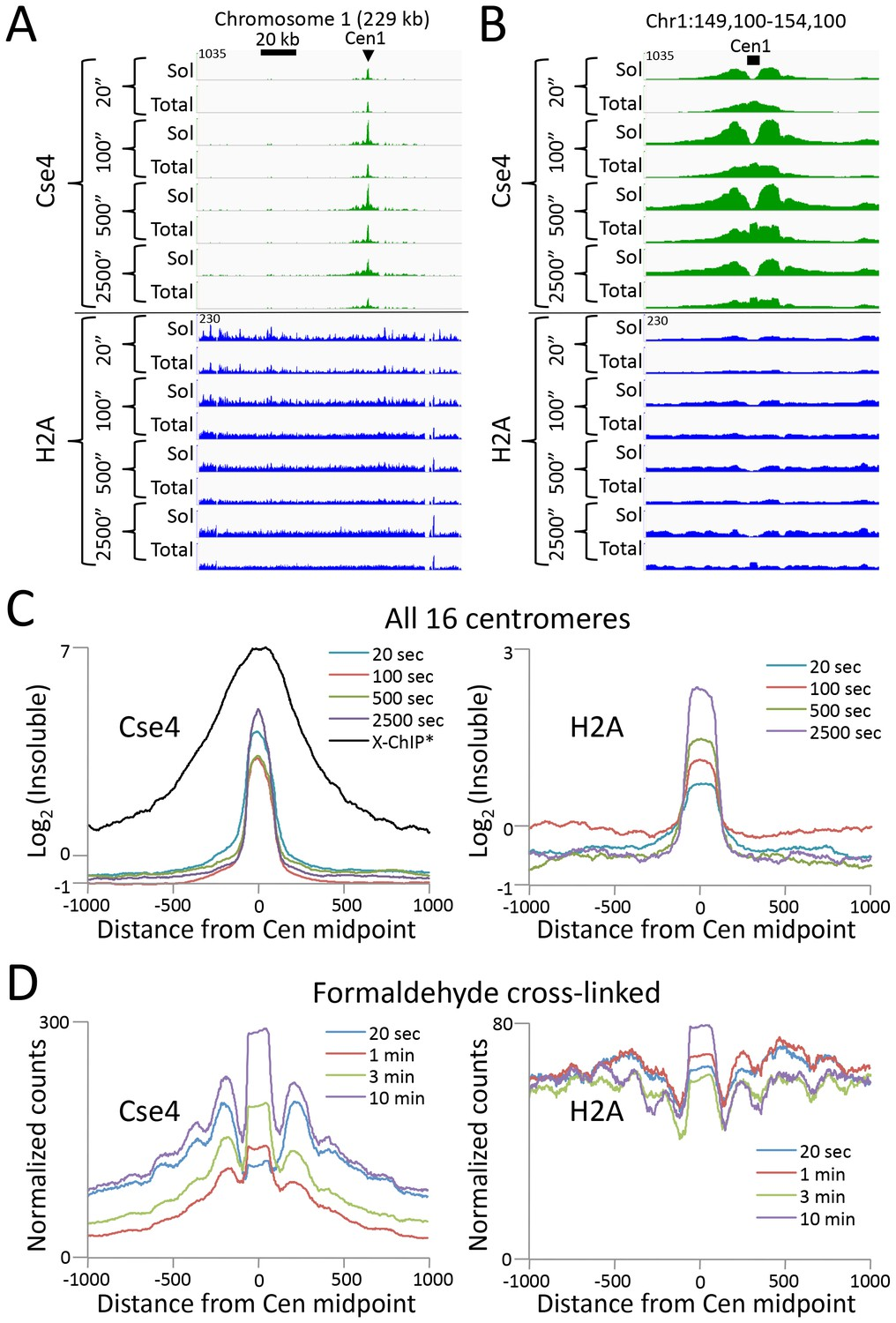An efficient targeted nuclease strategy for high-resolution