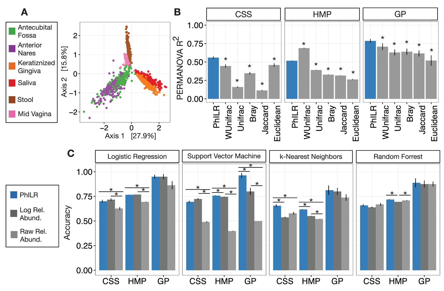 A phylogenetic transform enhances analysis of compositional