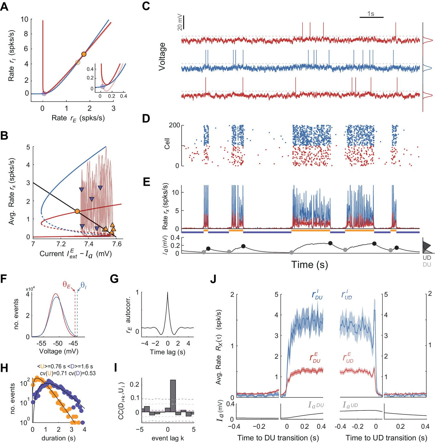 Up Down Cortical Dynamics Reflect State Transitions In A Bistable Counter 4 Bit Timing Diagram And The Ei Spiking Network Model Caused By Independent Gaussian Noise