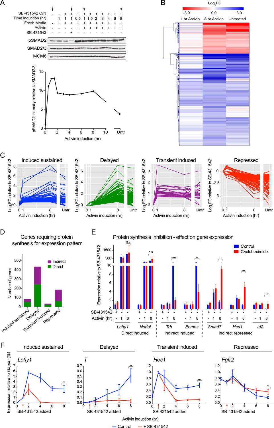 Distinct Modes Of Smad2 Chromatin Binding And Remodeling Shape The Transcribed Image Text 6 Use Nodal Analysis To Find Short Circuit Transcriptional Response Acute Sustained Chronic Activin Signaling In P19 Cells