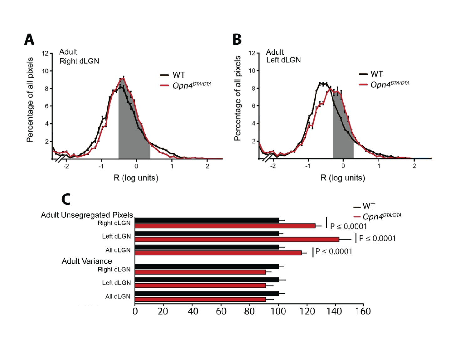 A Subset Of Iprgcs Regulates Both Maturation The Circadian Clock 46 Kb Jpeg Panel Schematic Wiring Diagrams Single Line Block Quantification Disruption In Eye Specific Axonal Segregation Dlgn Adult Opn4dta Dta Mice