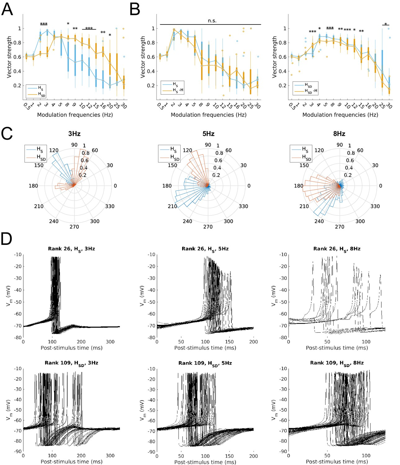 Computational Models Of O Lm Cells Are Recruited By Low Or High Bunn Hg Wiring Diagram Firing Precision And Phase With Modulated Somatodendritic Inputs
