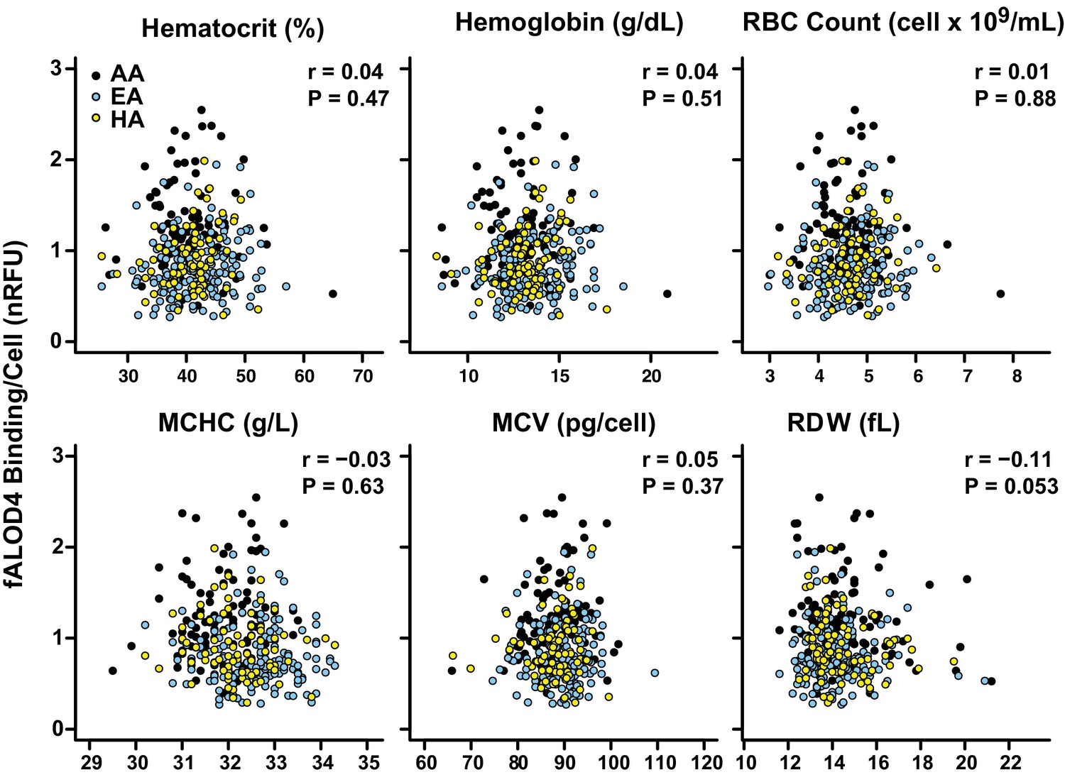 Variability Of Cholesterol Accessibility In Human Red Blood Cells 1976 Goldwing 1000 Wiring Diagram Correlation Between Falod4 Binding To Rbcs And Rbc Indices