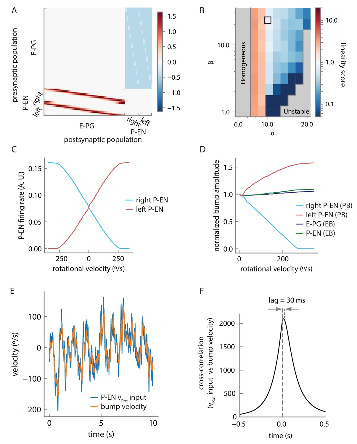 Angular velocity integration in a fly heading circuit | eLife