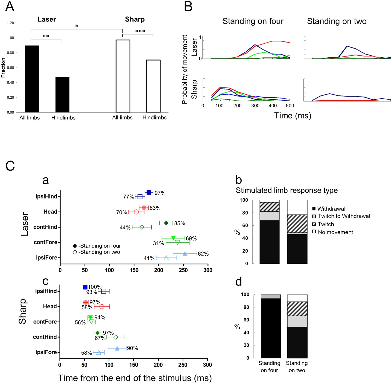 Identification Of A Novel Spinal Nociceptive Motor Gate Control For Randall 102 Central Heating Timer Wiring Diagram Standing On Hindlimbs Decreased The Response Frequency To Noxious Stimuli And Resulted In Fewer Stimulus Evoked Limb Movements