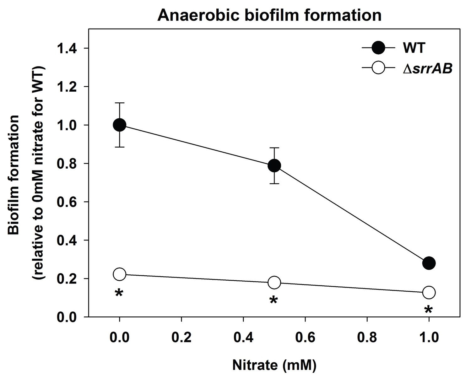 Biofilm Formation Of A Δsrrab Strain Is Largely Unaltered Upon Supplementing Anaerobic Biofilms With The Alternate Terminal Electron Acceptor Nitrate