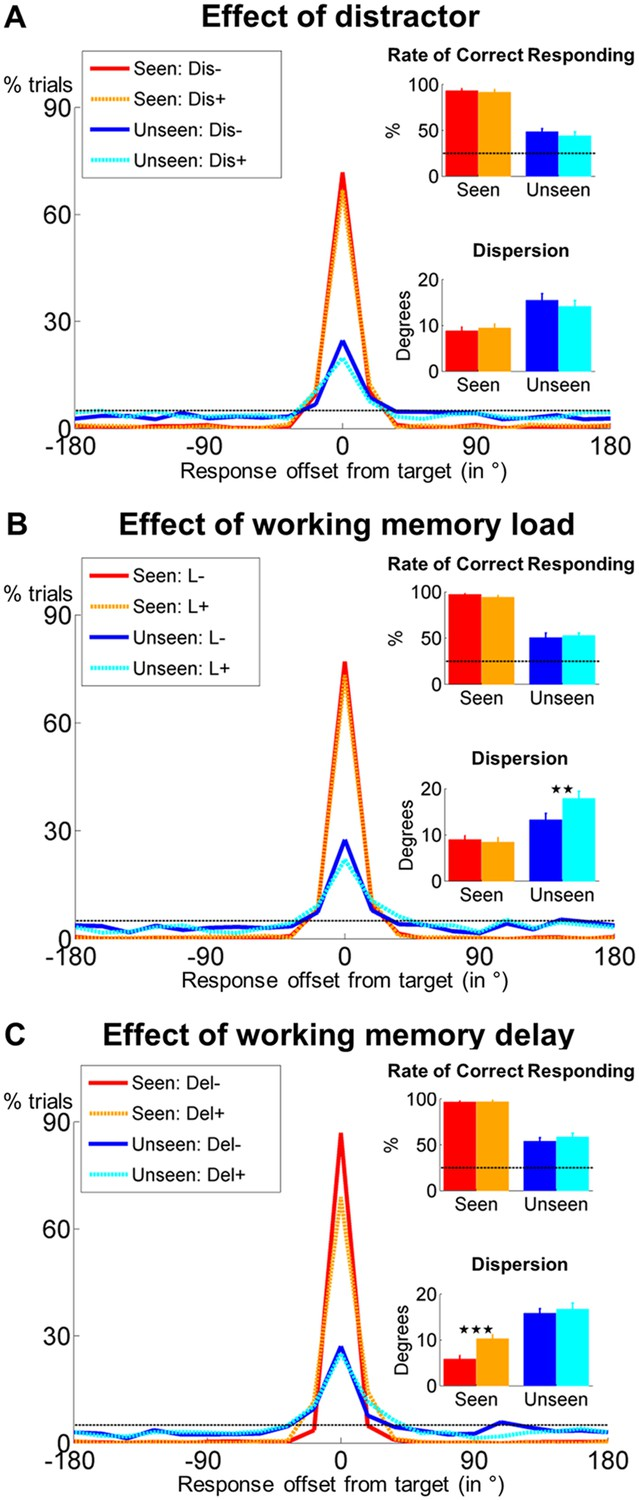 A Theory Of Working Memory Without Consciousness Or Sustained Discrete Passive Tone Control Circuit Above Does Not Violate The Behavioral Evidence For Non Conscious