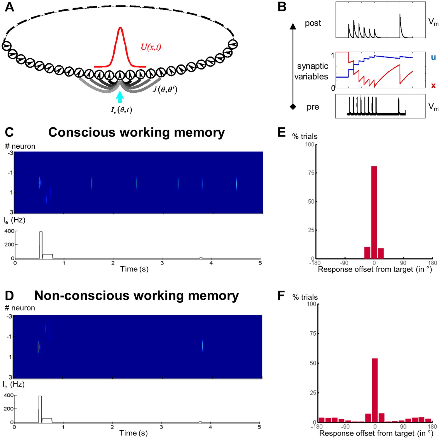 What Is Working Memory >> A Theory Of Working Memory Without Consciousness Or Sustained