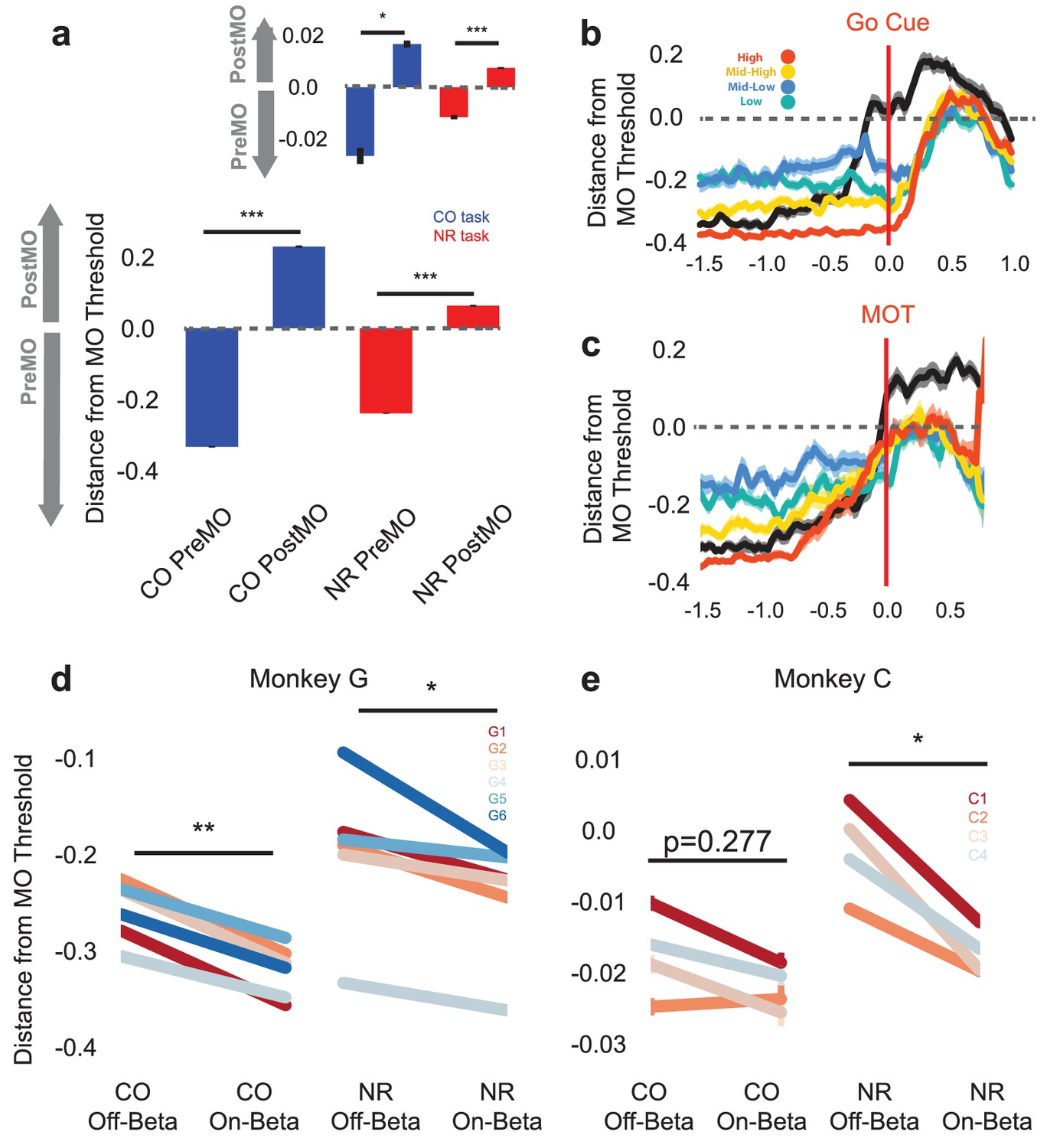 Beta Band Oscillations In Motor Cortex Reflect Neural Population Simulated Neuroprosthesis State Activation And Handposition Control Activity Shifts Away From Mo Threshold During On Timepoints Both The Co Nr Tasks