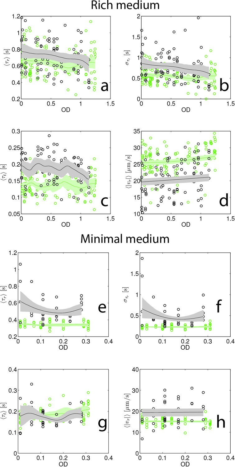 Environment Determines Evolutionary Trajectory In A Constrained 555 Timer Helpers Schematic Swimming Statistics As Function Of Culture Density