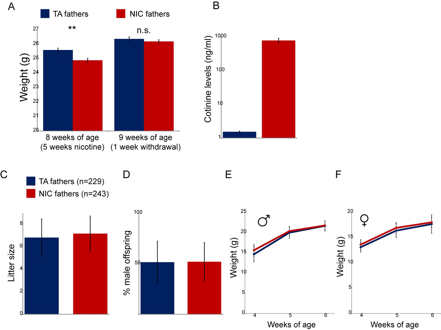 Fathers Nicotine Use Can Cause >> Paternal Nicotine Exposure Alters Hepatic Xenobiotic Metabolism In