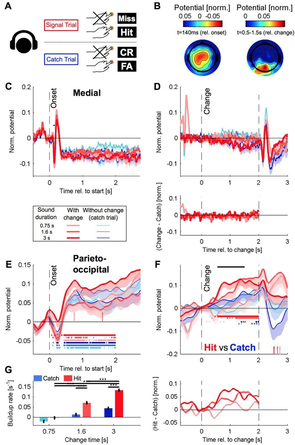 Detecting changes in dynamic and complex acoustic