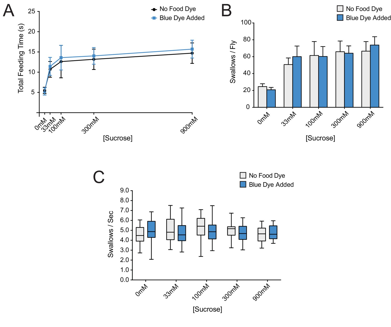 A Receptor And Neuron That Activate Circuit Limiting Sucrose Cheap Alcohol Tester Addition Of Erioglaucine Blue Dye To Food Does Not Affect Feeding Behaviors