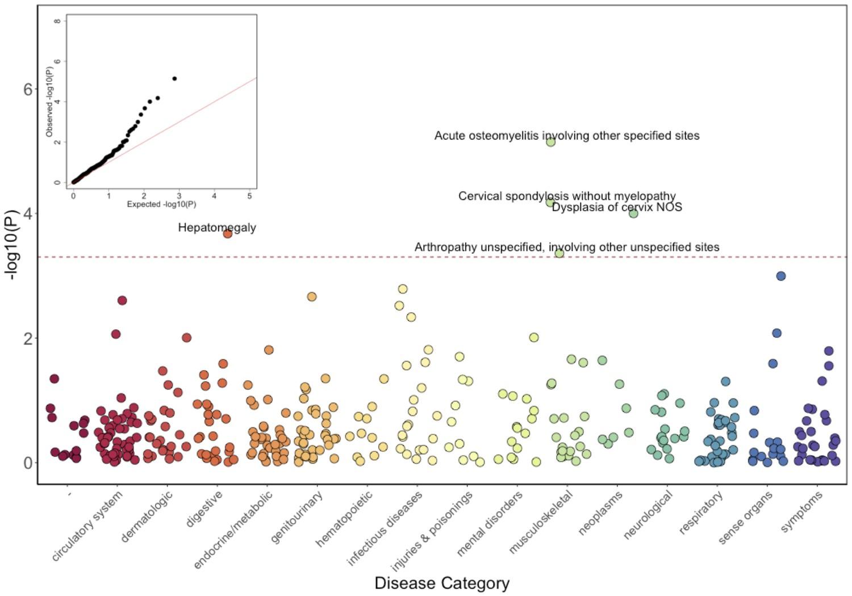 Genetic identification of a common collagen disease in