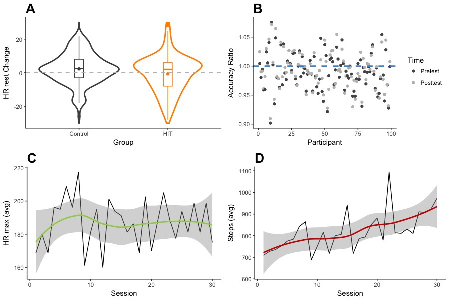 Executive Function Not Panacea For >> High Intensity Training Enhances Executive Function In Children In A