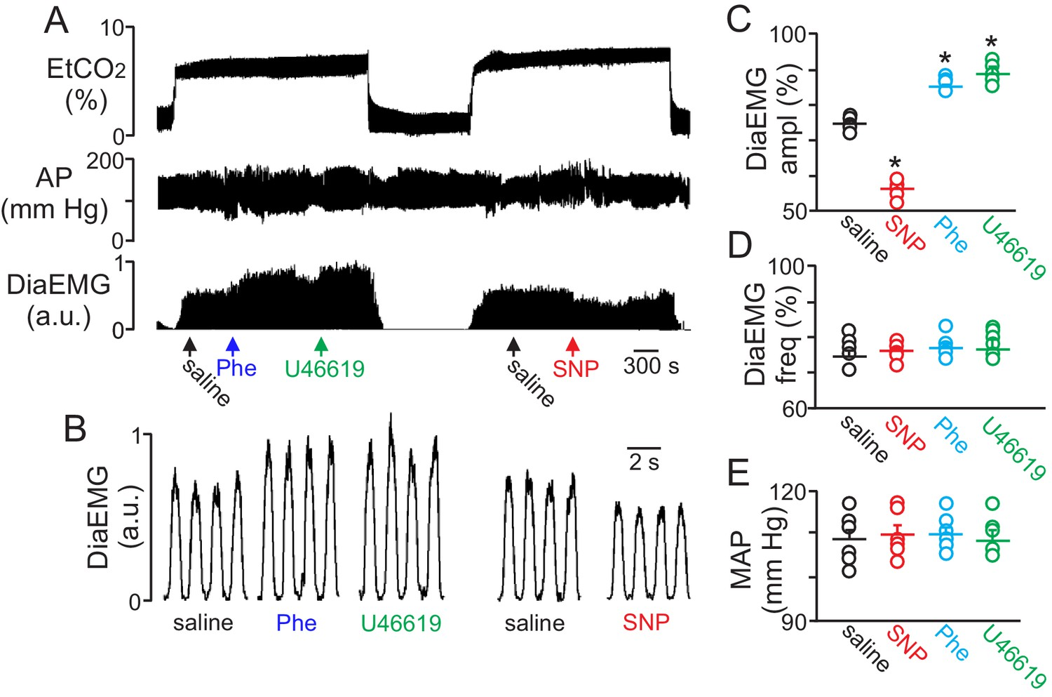 Purinergic Regulation Of Vascular Tone In The Retrotrapezoid Nucleus Instrument Air Dryer Symbol Additionally Relay Schematic Local Constriction And Dilation Rtn Vessels Reciprocally Modulates Ventilatory Response To Co2in Vivo