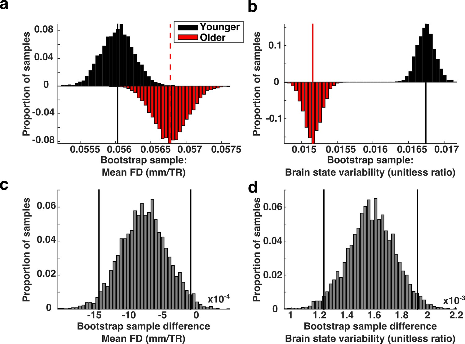 The Expression Of Established Cognitive Brain States Stabilizes With How Are Interrelated Is Shown In Statechart Diagram State Variability High Motion Adults Compared To Low Children