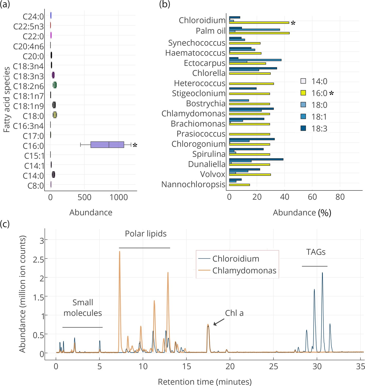 The Genome And Phenome Of Green Alga Chloroidium Sp Utex 3007 Double Sink Plumbing Diagram Group Picture Image By Tag Lipid Composition Observed With Hplc Ms Gc Fid Comparison Other Photosynthetic Oleagenic Species