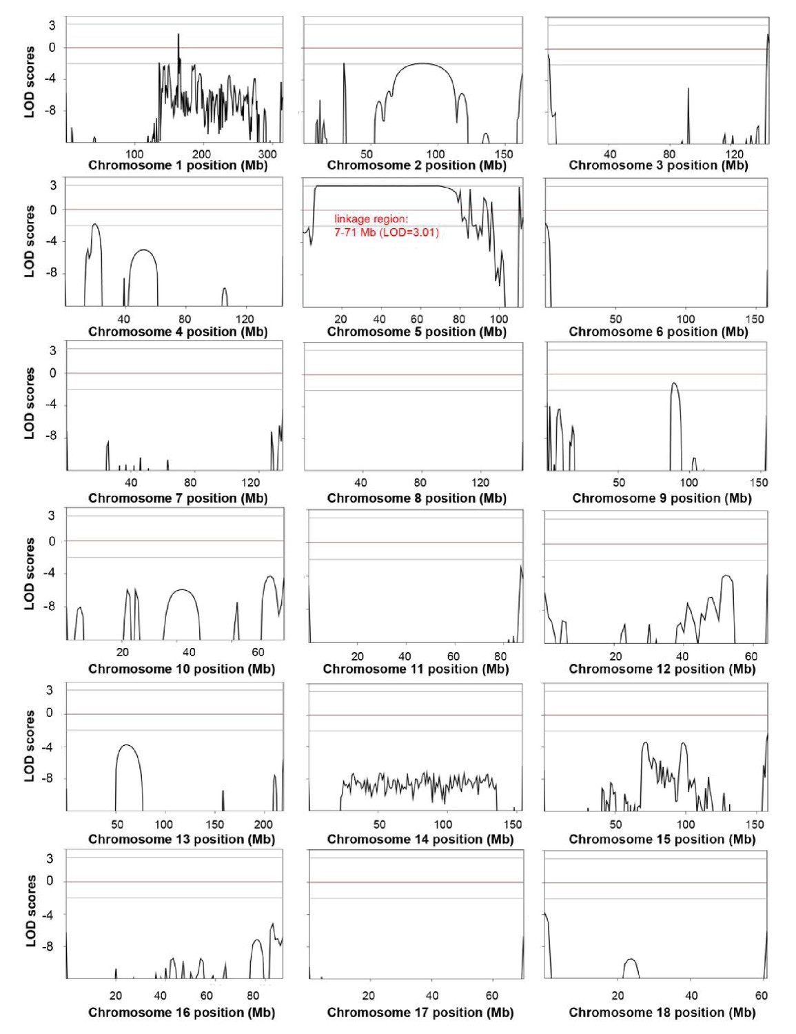 Pilot study of large scale production of mutant pigs by enu genome wide linkage analysis in the white coat color and hearing loss mutant pedigree fandeluxe Image collections
