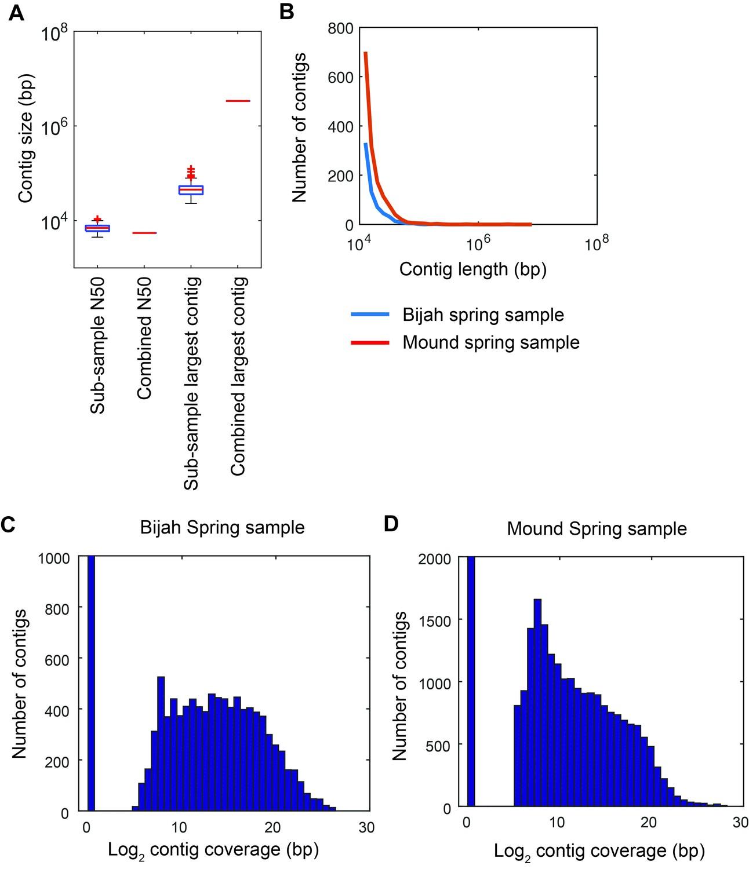 Microfluidic-based mini-metagenomics enables discovery of