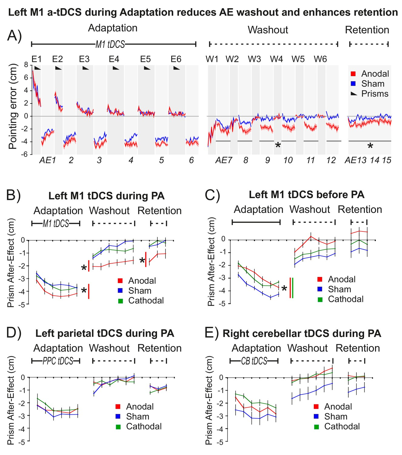 Induced Sensorimotor Cortex Plasticity Remediates Chronic Treatment Passive Tone Matrix Rather Like The Single Knob Control M1 A Tdcs During Prism Adaptation Pa Enhanced Consolidation Of After Effect