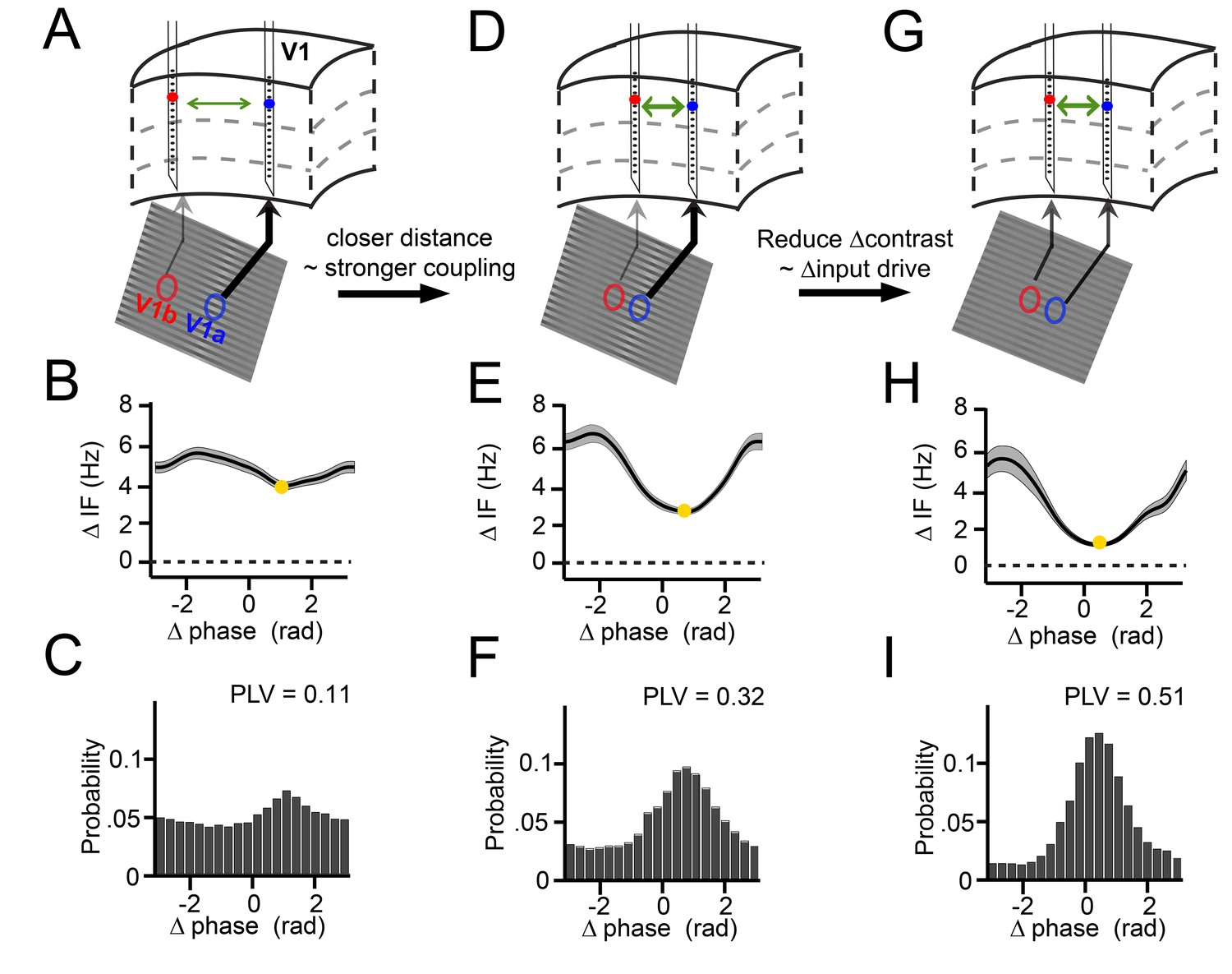 A Quantitative Theory Of Gamma Synchronization In Macaque V1 Elife Passive Networks Intuitive Explanation For Filters Electrical Illustration Band Dynamics