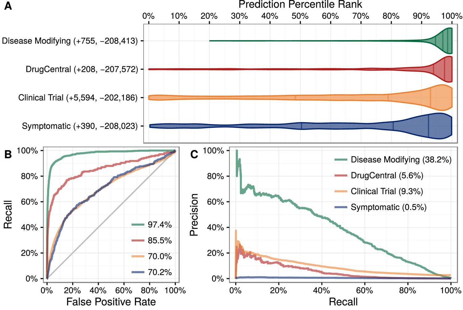 Systematic integration of biomedical knowledge prioritizes