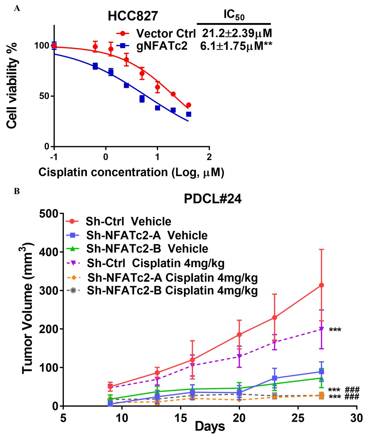 Nfatc2 Enhances Tumor Initiating Phenotypes Through The Sox2 Molecular Expressions Electricity And Magnetism Resistance Promoted Cancer Cell To Cisplatin Treatment